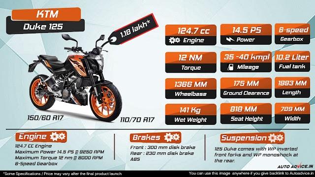 KTM Duke125 infographics
