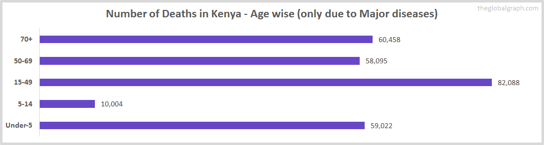 Number of Deaths in Kenya - Age wise (only due to Major diseases)