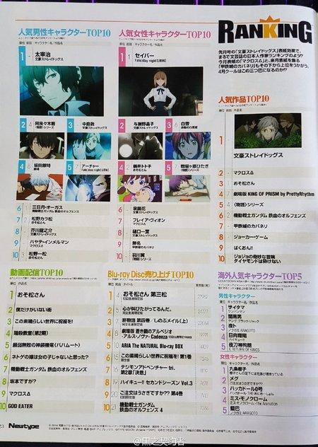 Top 10 Karakter Anime Pria dan Wanita Terbaik Versi Majalah Newtype Juni 2016