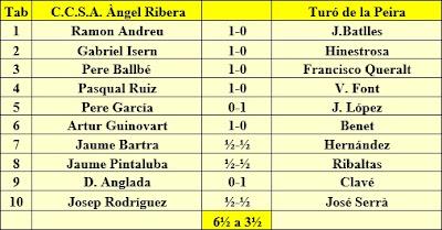 Equipo del C.C. Sant Andreu, Campeonato de Cataluña 1959 – 3ª Categoría Grupo III, Ronda 1