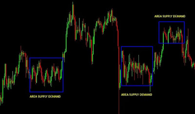 Supply and Demand: Simple Profitable Forex Trading Strategy