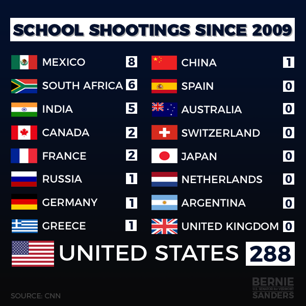 Graphic:  School Shootings since 2009. Mexico, 8; South Africa, 6; Canada and France, 2; Fussia, Germany, Greece, China, 1; Spain, Australia, Switzerland, Japan, Netherlands, Argentina, United Kingdom, 0; United States, 288.