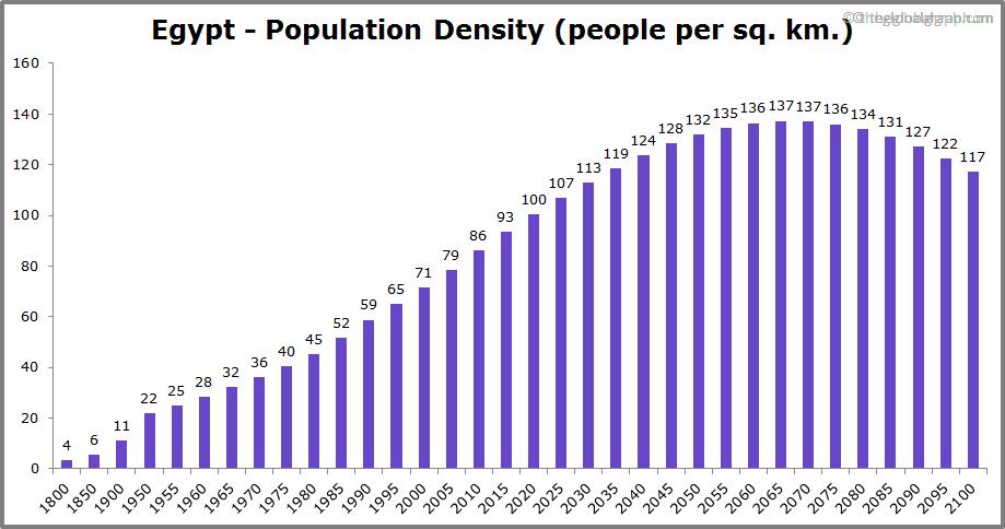 Egypt  Population Density (people per sq. km.)