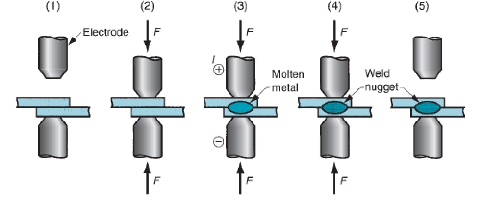 Teknik Mesin Manufaktur Resistance Spot Welding Rsw Machine Diagram Tahapan Proses