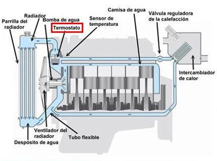 Mec nica virtual c mo limpiar el radiador del auto - Como limpiar aceite del piso ...