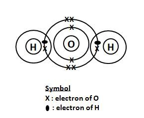 electronic configuration, water, dot and cross diagram, water, electrons, o level chemical bonding, o level chemistry