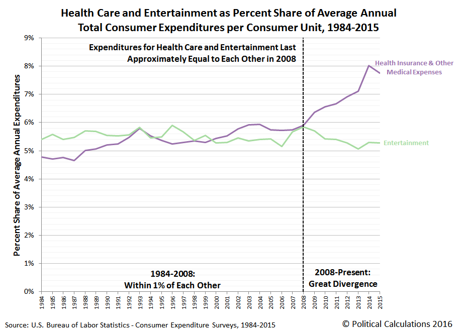 Health Care and Entertainment as Percent Share of Average Annual Total Consumer Expenditures per Consumer Unit, 1984-2015