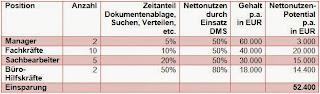 Tabelle-Berechnung-Vorteil-Netto-Nutzen-Dokumentenmanagement-Büro-4.0