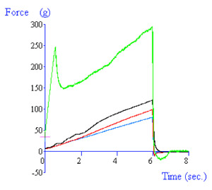 Graph showing comparison of suppository hardness for 4 samples