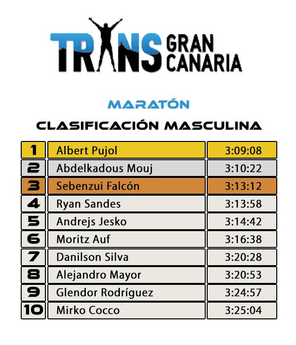 Clasificación Masculina - TRANSGRANCANARIA Maratón