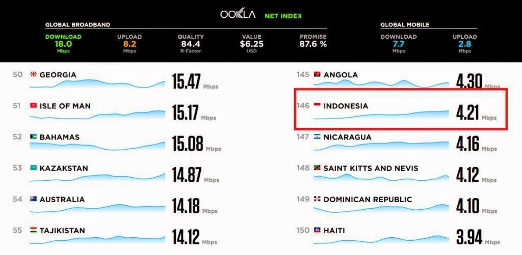 Peringkat Kecepatan Internet Indonesia