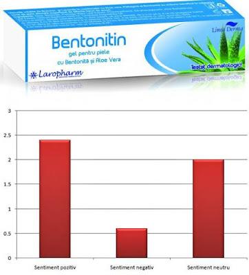 Laropharm Bentonitin Gel calmant pentru arsuri pareri forumuri