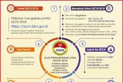 Inilah Tips dan Link Registrasi Pendaftaran Online CPNS Paling Lancar