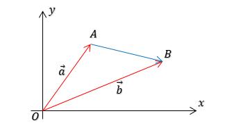 menentukan-vektor-posisi