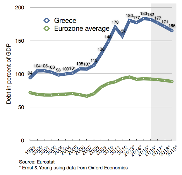Debt in Per Cent of GDP - Eurozone and Greece