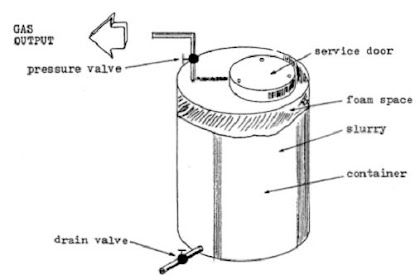 Diagram Biogas Plant