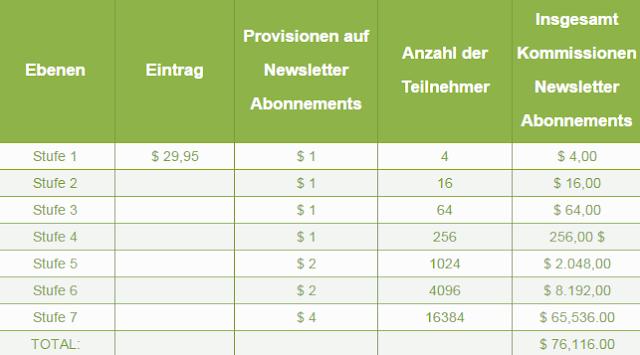 Tabelle Newsletter - Passives Einkommen