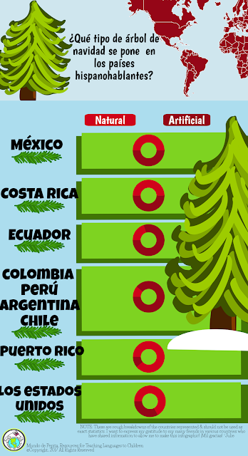 Cultural Comparison of Christmas Trees in Spanish speaking countries