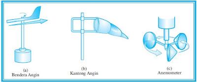 Pengertian dan  Alat Pengukur Kelembaban Udara Relatif dan Absolut