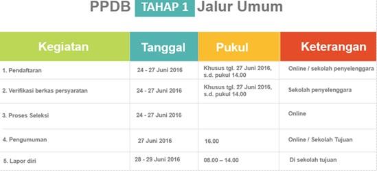 Jadwal PPDB Online SMP Negeri DKI Jakarta Tahap 1 Jalur Umum  2016