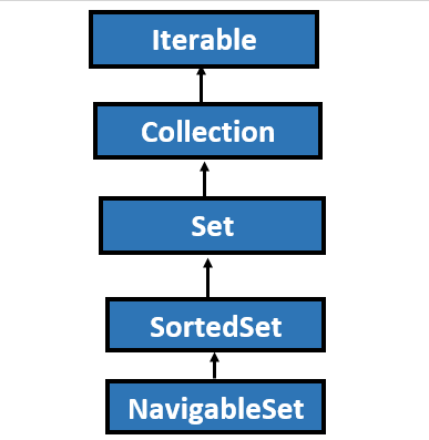 NavigableSet in Java with example