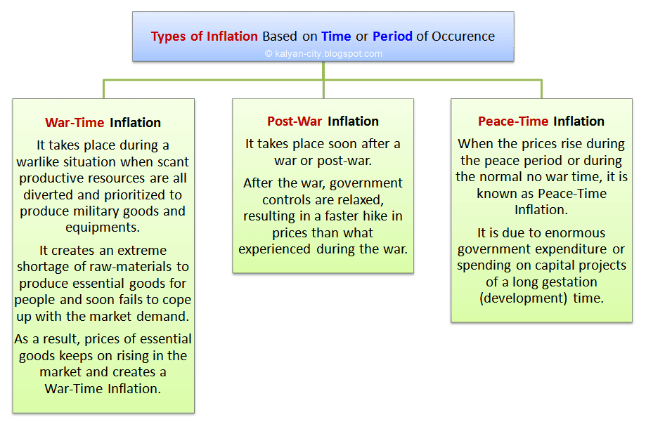 types of inflation based on the time or period of occurrence