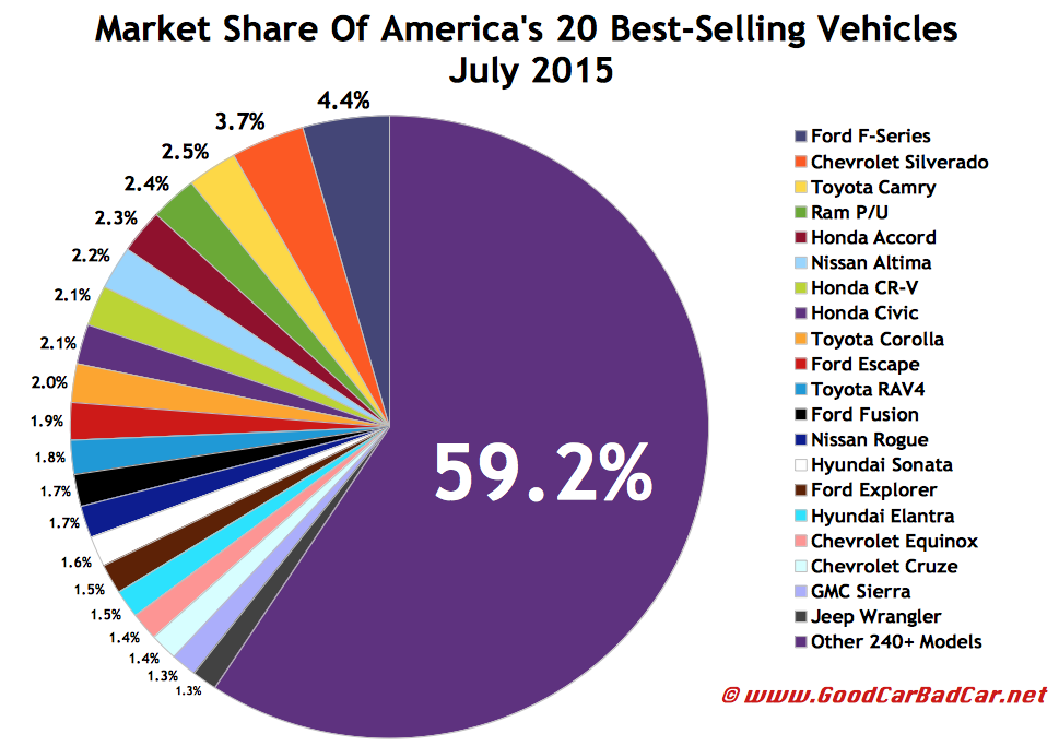 Top 30 Best-Selling Vehicles In America – July 2015 | GCBC