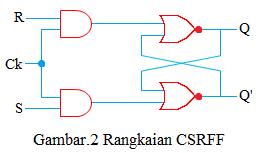 rangkaian csrff