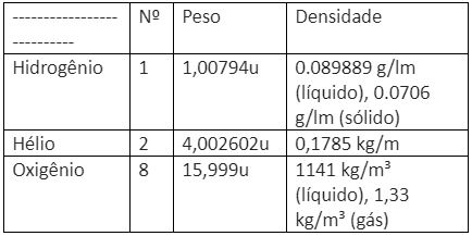 tabela-numero-atomico-peso-atomico-e-densidade-dos-componentes