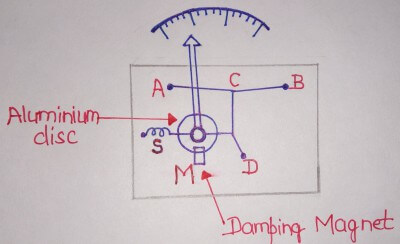 Hot wire Instruments | Hot wire Ammeter - ELECTRICAL SIMPLE