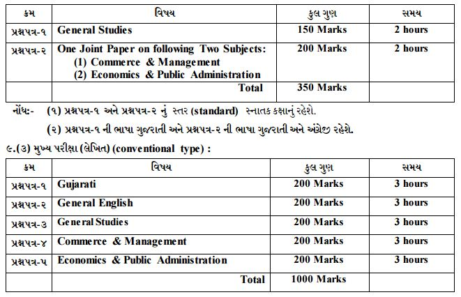 GPSC Accounts Commercial Tax Officer Previous Question Papers