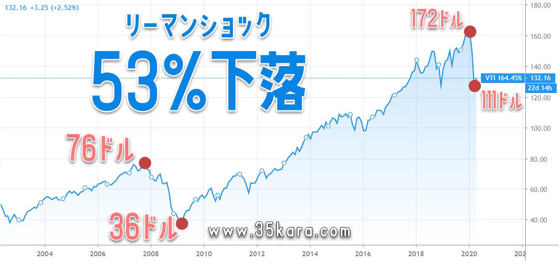 vti chart1