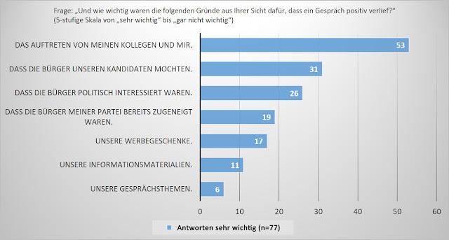 Infografik Balkdendiagramm