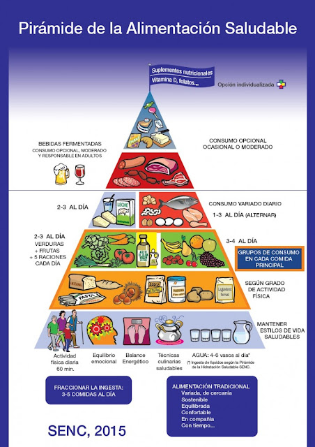 pirámide alimentaria SENC 2015