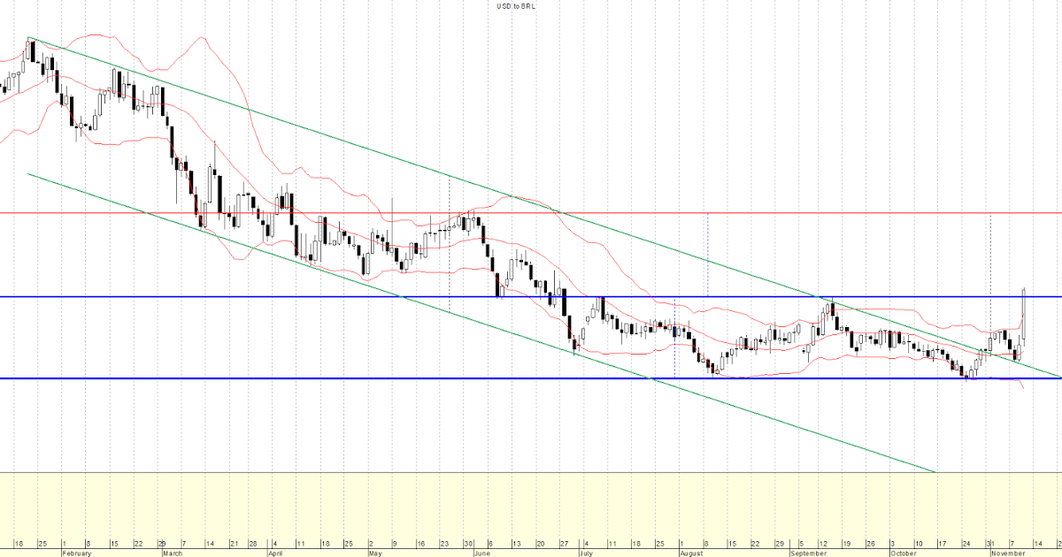 Forex dolar futuro argentina