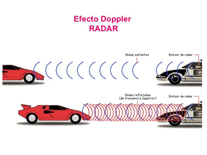Que es el efecto Doppler?