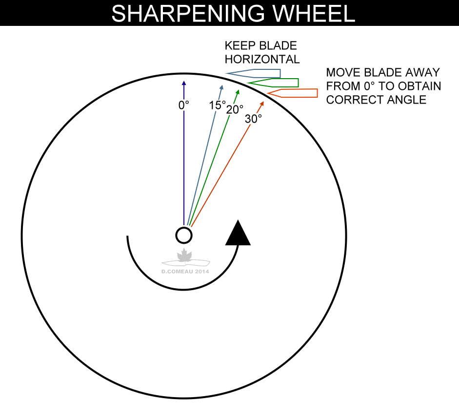 Diy Knifemaker S Info Center Diy Sharpening Wheel
