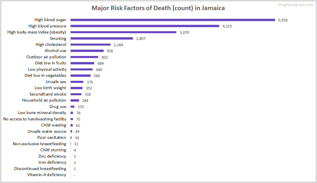 Major Cause of Deaths in Jamaica (and it's count)