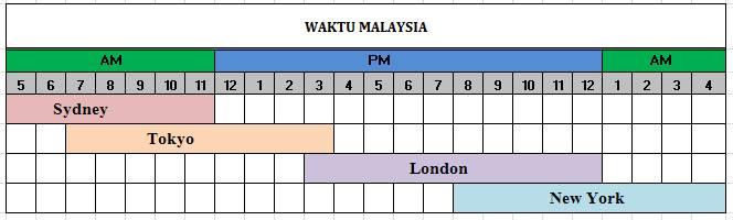 Tabel Waktu Forex dan Jam Buka Pasar Forex