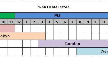 waktu perdagangan forex di malaysia ulasan strategi perdagangan saham