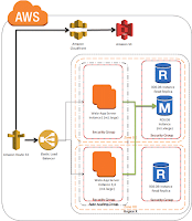 19.2 Knowledge Management Application Architecture in AWS