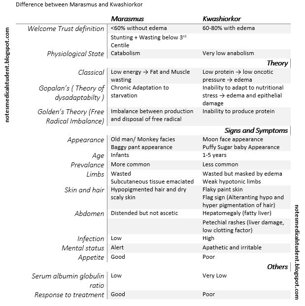 Marasmus And Kwashiorkor Similarities Related Keywords Suggestions