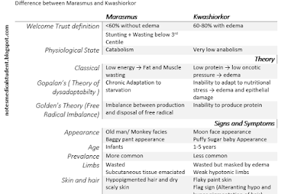 10 Differences Between Kwashiorkor And Marasmus