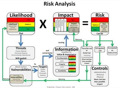 Analisis Risiko Operasional Bisnis Perusahaan