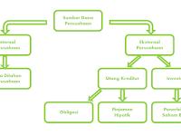 3 Tugas Manajemen Keuangan dalam Perusahaan