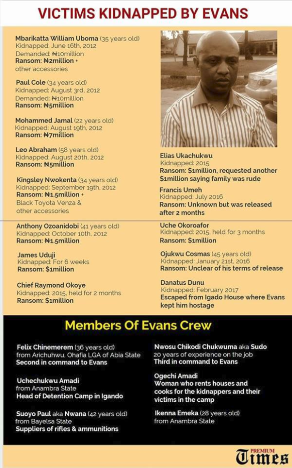 2tcmjqa List of Victims Kidnapped By Evans