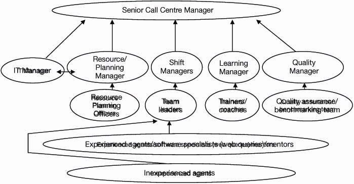 Call Center Made Easy: Management Development in Call Centres