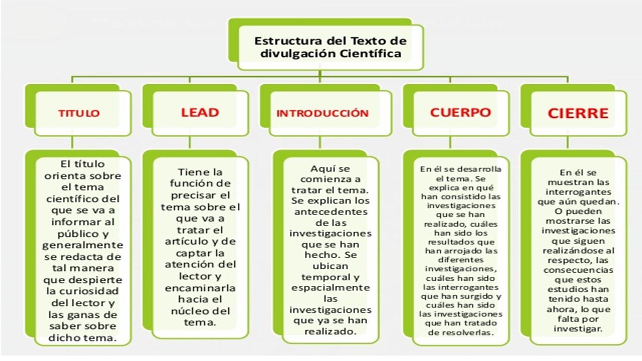 Lengua Y Literatura Textos De Divulgación Científica 9no