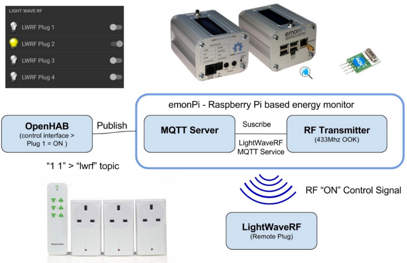 OpenEnergyMonitor, emonPi and openHAB - Blog | OpenEnergyMonitor