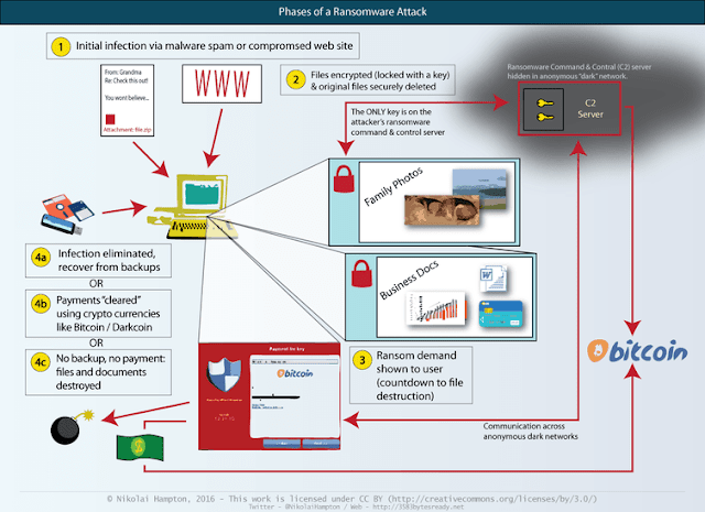 Phases of a ransomware attack. @NikolaiHampton on Twitter